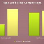 GoDaddy WordPress Hosting Vs PRONETS WordPress Hosting